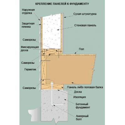 Схема строительства дома из сип панели