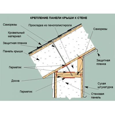 скачать руководство по строительству дома из сип панелей
